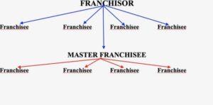 contratto-di-master-franchising